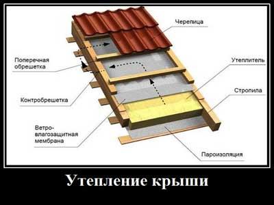 Утепление и вентиляции крыши фото