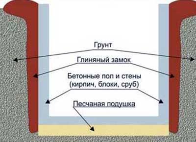 Схема постройки подвала