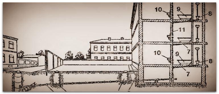 Городская система канализации