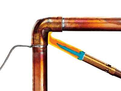 Пайка медных труб
