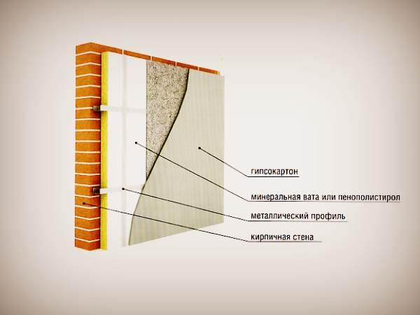 Внутреннее утепление стен в разрезе