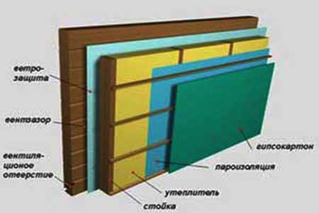 утепление стены в разрезе
