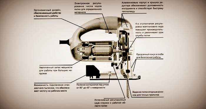 Характеристики электролобзика