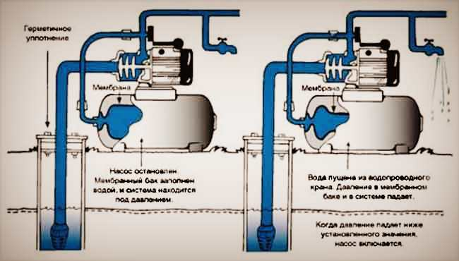 Схема подключения насосной станции в частном доме к водопроводу