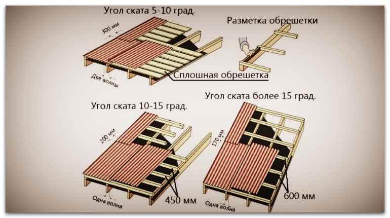 Угол ската крышы