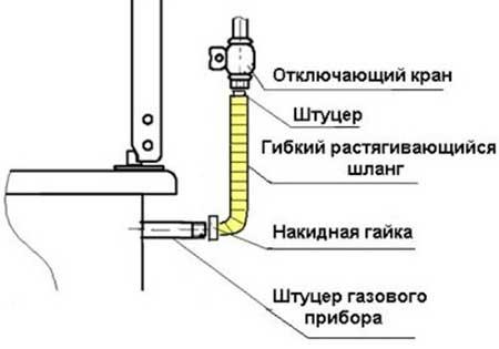 Безопасность при установке газовых плит фото
