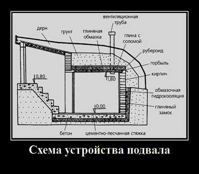Схема подвала с вентиляционной трубой фото