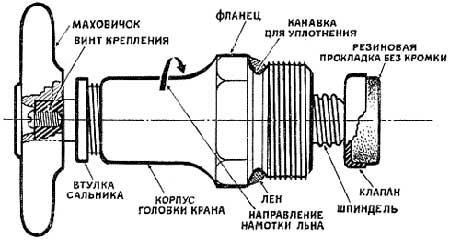 кран-букса в разрезе