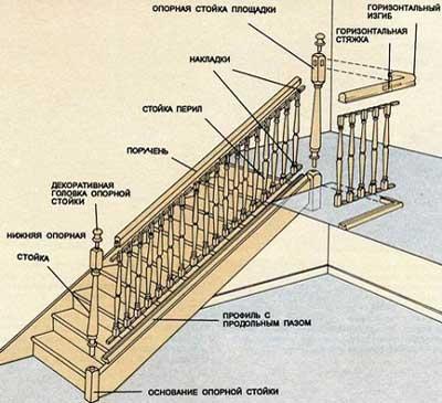установка перил на лестнице