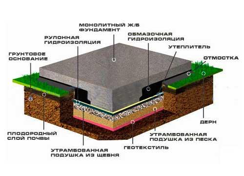 Фундамент по типу монолитная плита