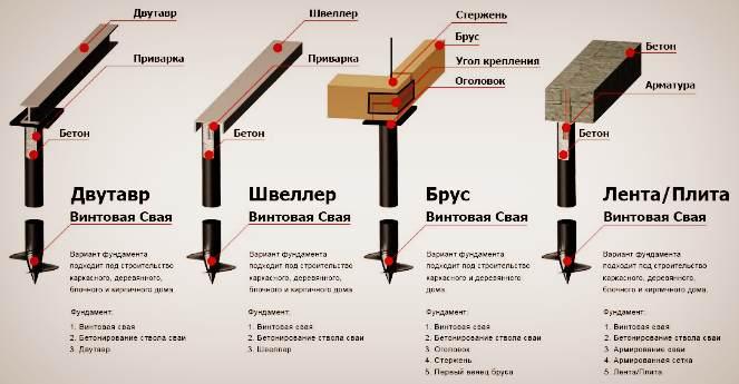 Особенности фундамента на винтовых сваях