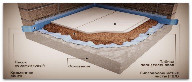 Пирог с применением сухой стяжки и гипсоволокнистых плит