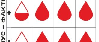 Как сдается анализ на выявление группы крови?
